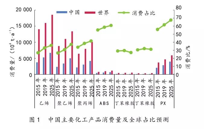 中国石化产业发展分析与思考