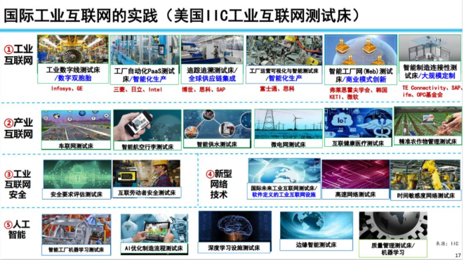 国外工业互联网的主要进展