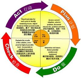 北京思路智园科技有限公司组织学习PDCA工作方法